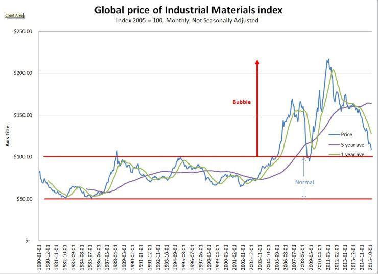 Global Industrial Materials Index.JPG