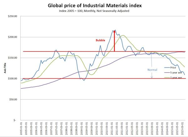 Global Industrial Materials Index_SM.JPG